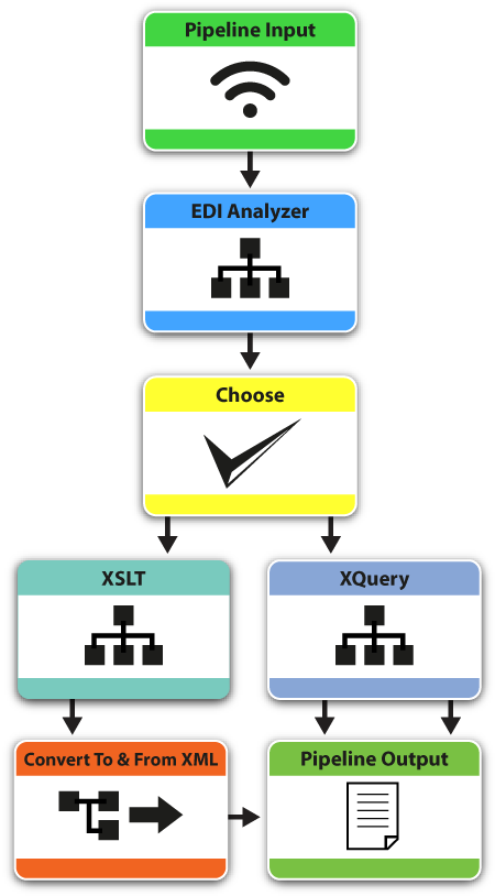 xml-data-conversion-server